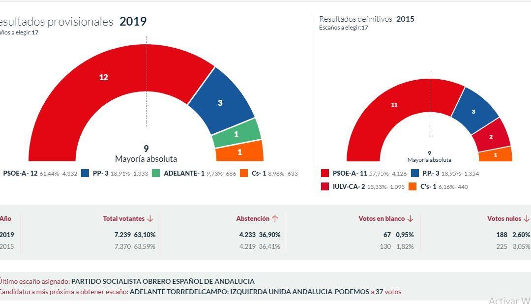 El PSOE de Torredelcampo revalida su mayoría absoluta y suma un concejal