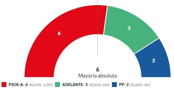 El PSOE de Lopera consigue la mayoría absoluta en el Ayuntamiento