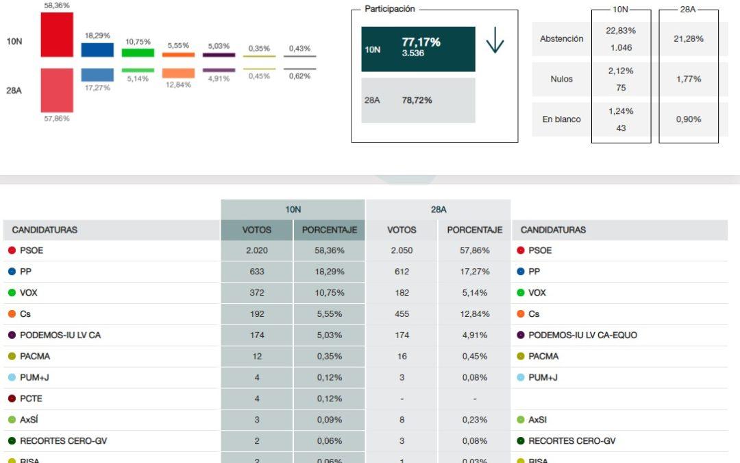 El PSOE gana las elecciones en Arjona y VOX sube hasta el tercer puesto