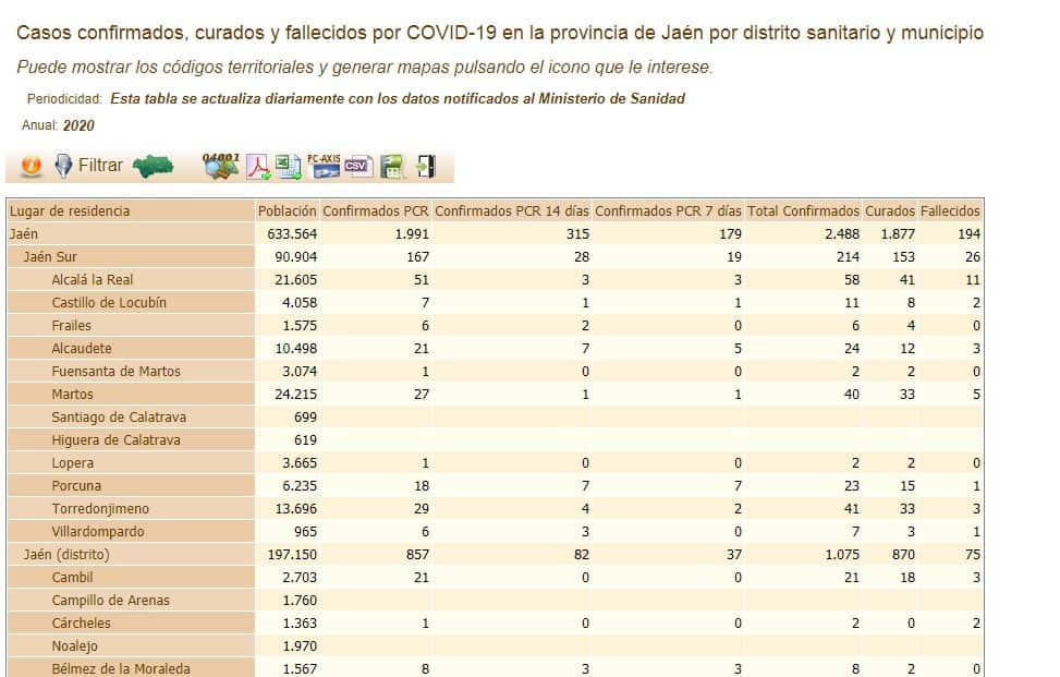 Castillo de Locubín registra un positivo por Covid-19