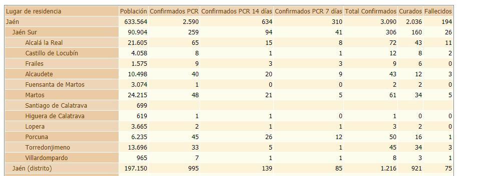 Alcaudete registra 28 casos activos por Covid-19