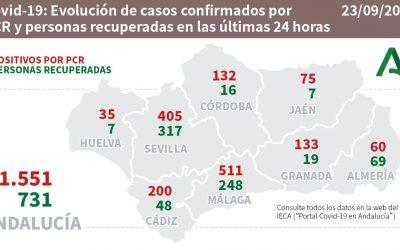 Este miércoles se han producido 75 contagios por COVID19 en la provincia