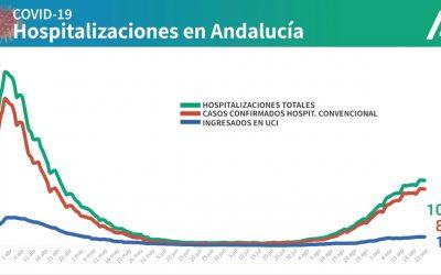 Jaén suma 115 contagios este jueves, superando ya los 4.000 casos en total