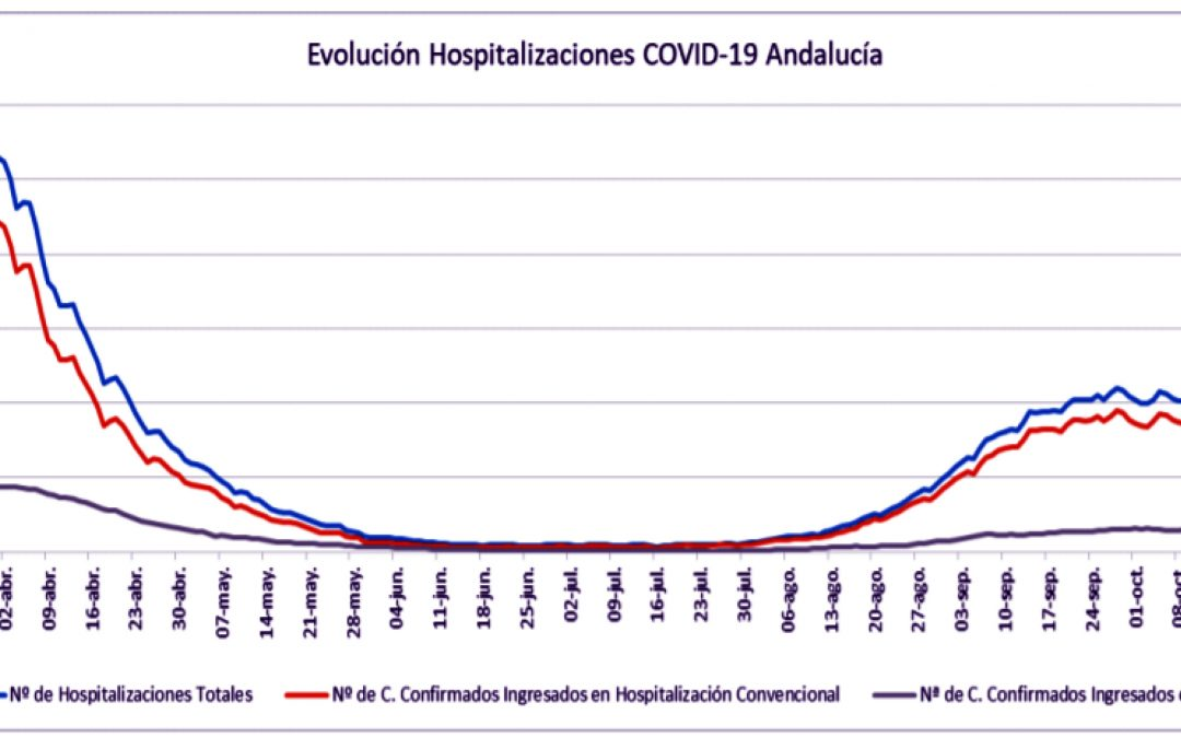 Jaén suma otros 218 casos este sábado y se dispara la curva en Andalucía con más de 5.000 contagiados